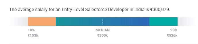 Salesforce Developer Salary in India Entry-Level