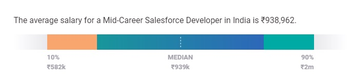 Salesforce Developer Salary in India