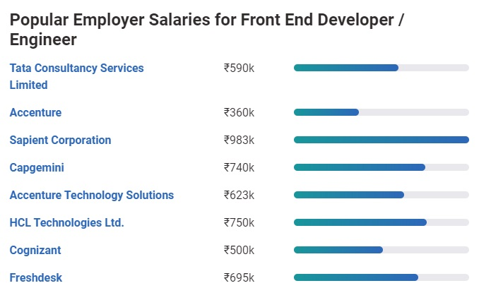 Front End Developer Salary in India