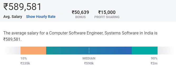software engineer salary in india