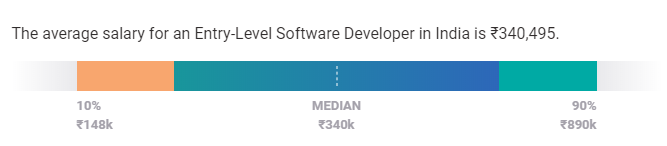 software developer salary in india