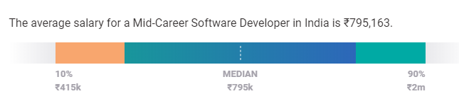 sofware developer salary in india experience