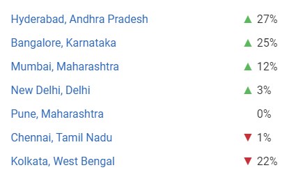 web developer salary in india based on location