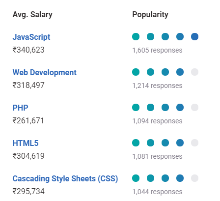 Web Developer Salary In India In 2020 For Freshers Experienced Upgrad Blog
