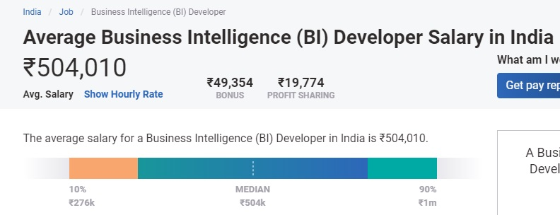 Business Intelligence Salary in India: For Freshers & Experienced [2021]    upGrad blog