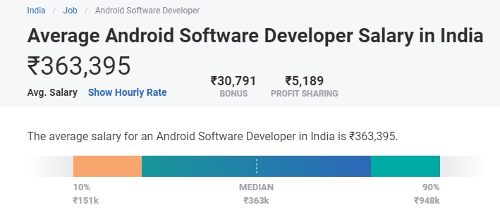 Android Developer Salary in India