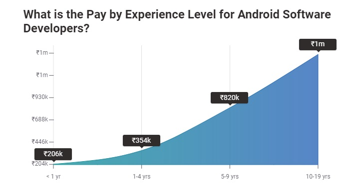 Android Developer Salary