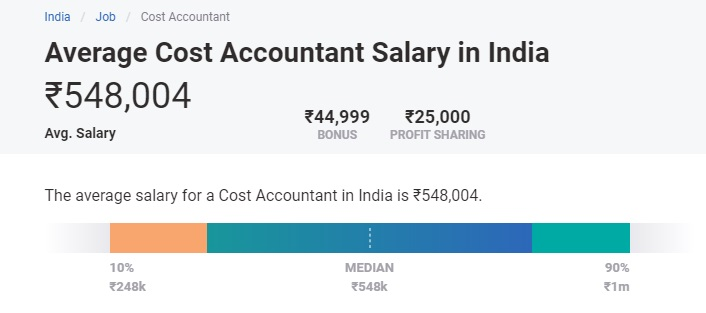 commerce jobs list and salary