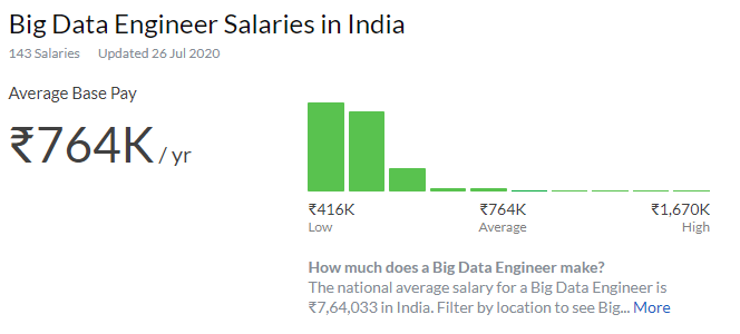 highest paid jobs in india for science field