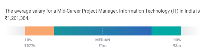 project manager salary in india