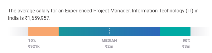 project manager salary india