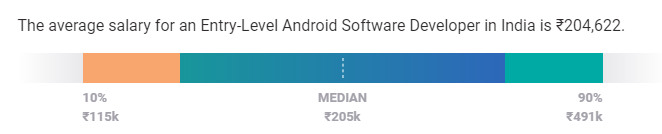 android developer salary in india experience