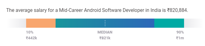 android developer salary india mid level experience