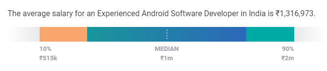 android developer salary india experienced