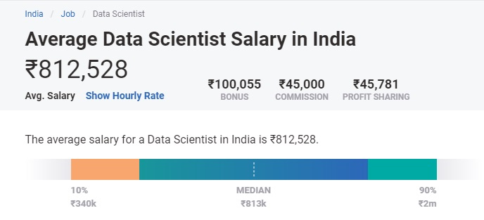 highest paying big data jobs in india