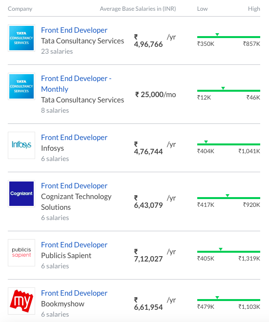 highest paying web development jobs in india