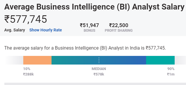 highest paying data science jobs in india