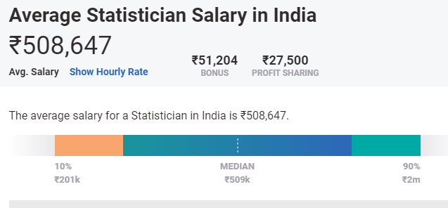 highest salary machine learning jobs in india
