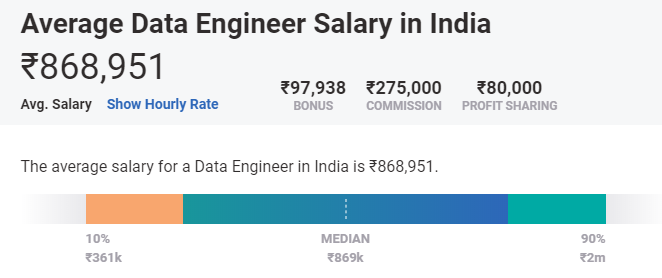 highest paying machine learning jobs in india