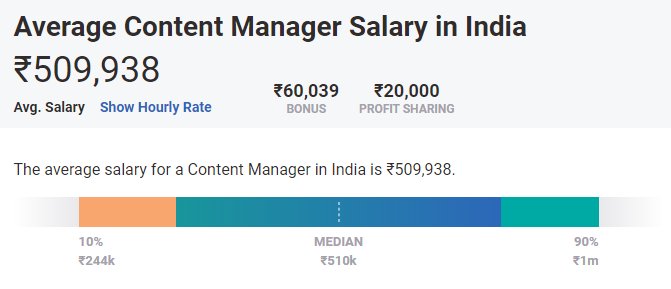 highest paying non IT jobs in India