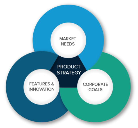 best product management strategies