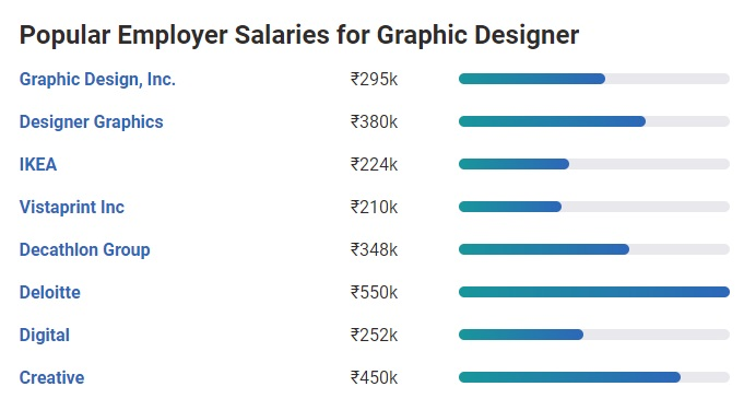 highest paying jobs in india in arts field