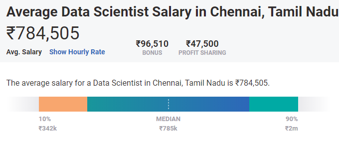 highest paying cities for data science