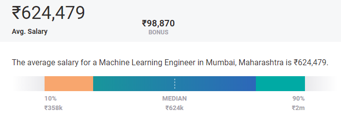 highest paying cities for machine learning