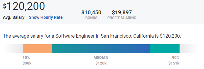 highest paying cities in software engineering
