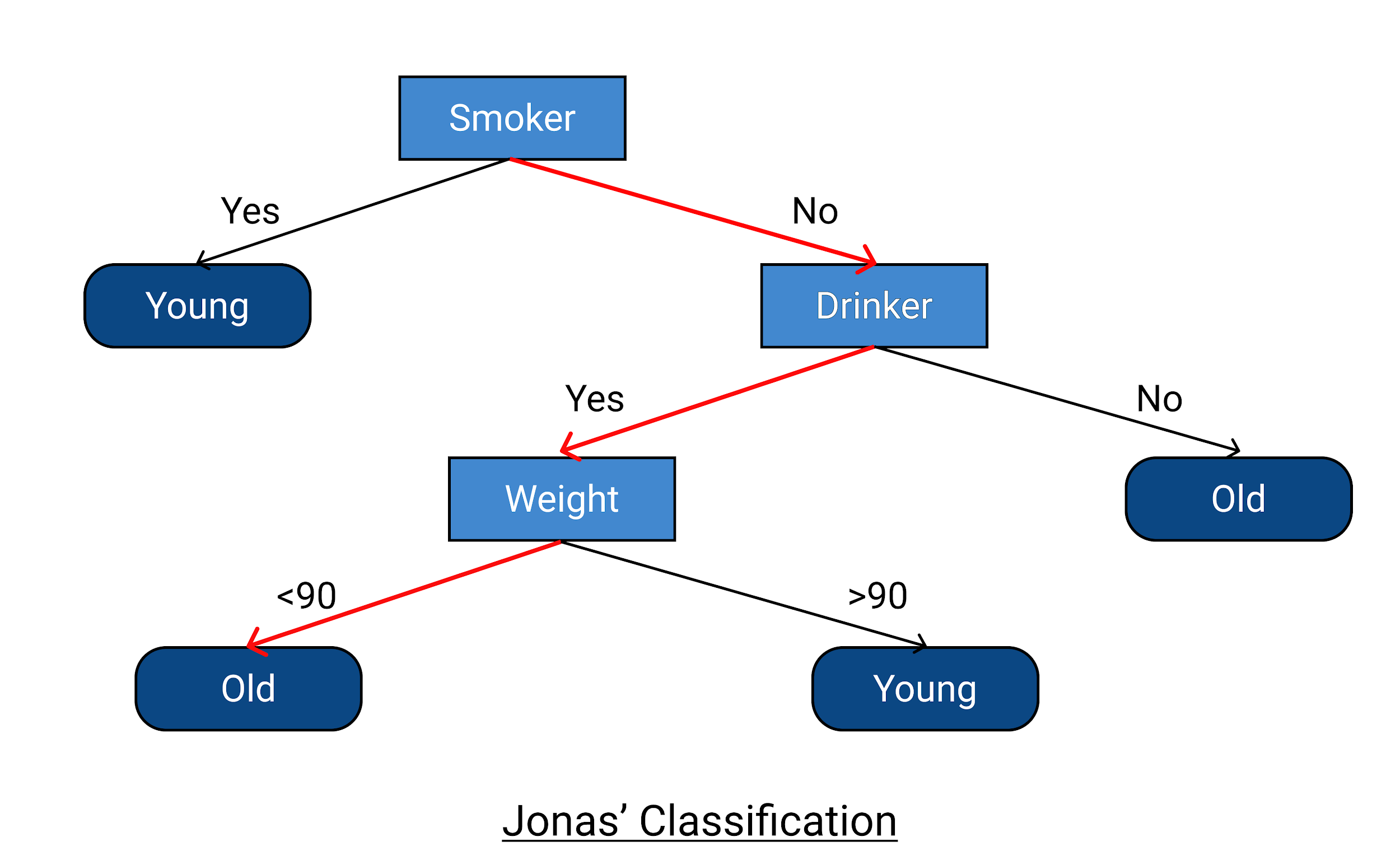 Decision Tree in Machine Learning Explained [With Examples ...