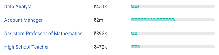 M.Sc Mathematics Salary in India in 2021 [For Freshers ...