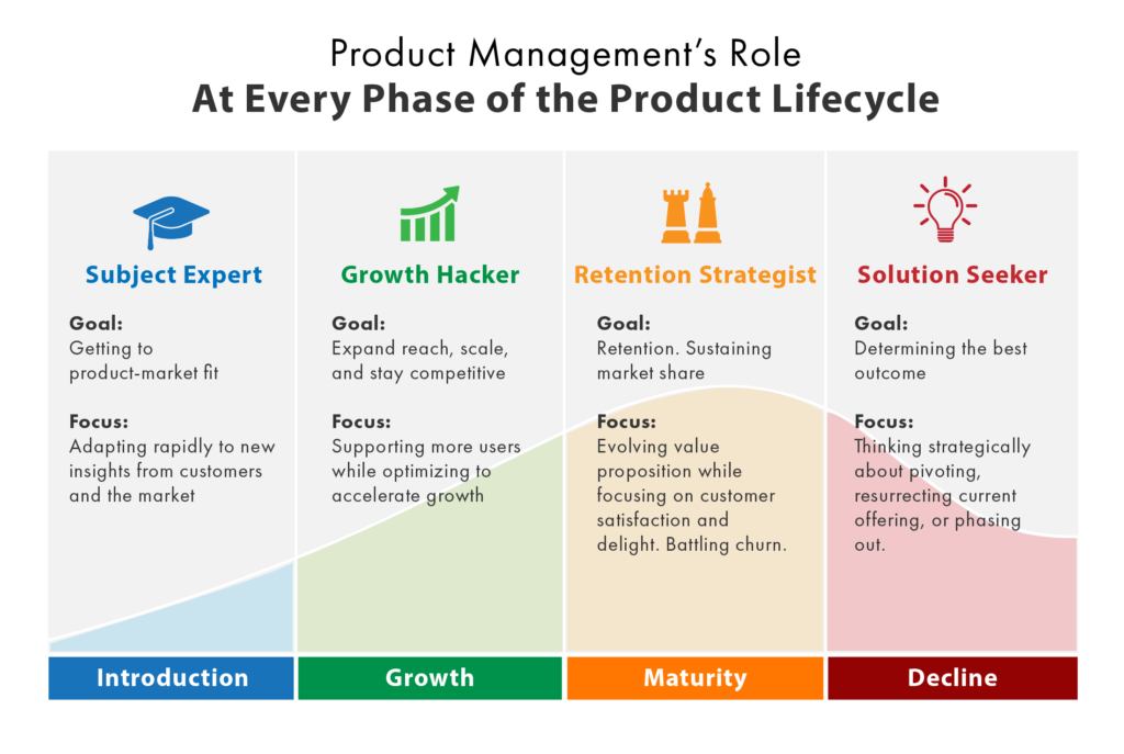 job oriented courses - product management