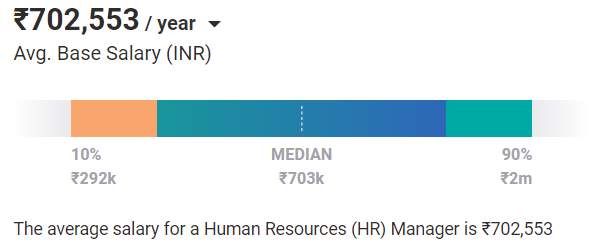 HR Salary in India [For Freshers & Experienced 2021]   upGrad blog